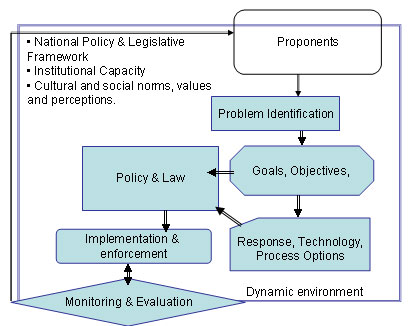 risk management procedure essay The process of risk management can be grounded on a clear understanding about the nature and scope of decision making involvement in project management and a natural framework for examining these decisions is the project life cycle.
