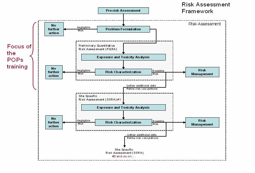 Risk Assessment Framework  Persistent Organic Pollutants Pops Toolkit